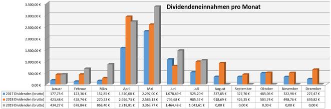 freaky finance, Dividenden, Jahresübersicht auf Monatsbasis, Stand Juli 2019