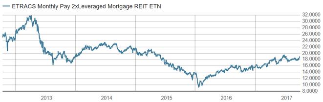 freaky finance, MORL Chart