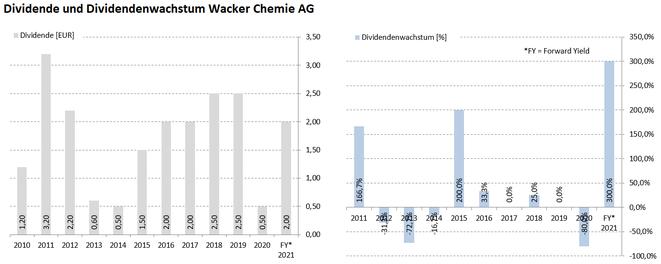 freaky finance, Wacker Chemie, Aktie, Dividende und Dividendenwachstum laut Krawattenlos, Dividenden Kalender Pro +