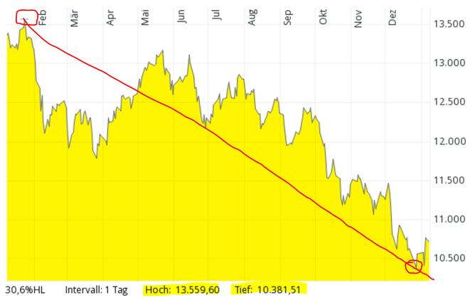 freaky finance, DAX Chart 2018, Bärenmarkt