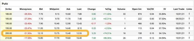 freaky finance, Optionshandel, Optionskette Biontech, Puts, Long Puts, von fallenden Aktienpreisen profitieren