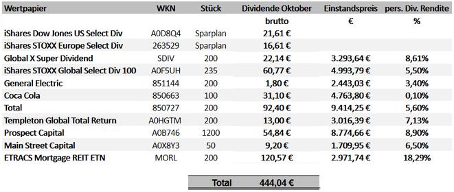 freaky finance, Dividenden Oktober 2019
