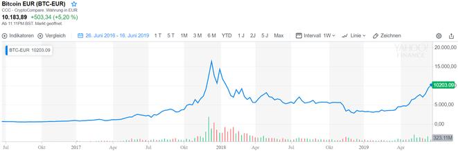 BTC in EUR, Bicoinkurs, Bitcoin-Chart