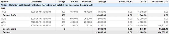 freaky finance, Wirecard Kauf, angedient über Put Optionen