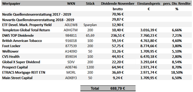freaky finance, Dividenden November 2019