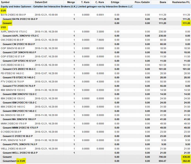 freaky finance, Optionshandel, Options-Trades Oktober, O, WELL, CNI, CVS, Paypal, IBM, 3M, MCD, Puts, Put-Optionen