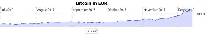 freaky finance, Bitcoin, Chart, Kaufzeitpunkte