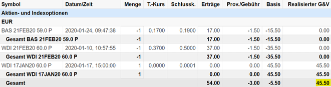 freaky finance, Optionshandel, Options-Trades, Optionen handeln, Puts, Put-Optionen, Prämien, Optionsprämien