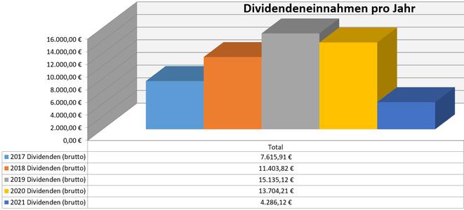 freaky finance, Dividenden, Jahresübersicht, 2021 im Vergleich zu den Vorjahren, Stand Februar 2021