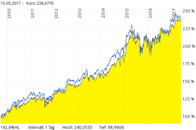 freaky finance, Chartvergleich, seit 25.09.2009, DWS TOP Dividende versus ETF