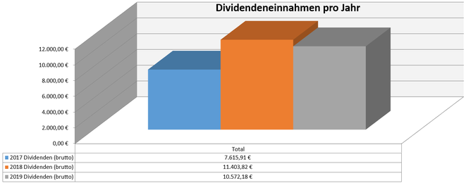 freaky finance, Dividenden, Jahresübersicht, 2019 im Vergleich zu den Vorjahren, Stand Juli 2019