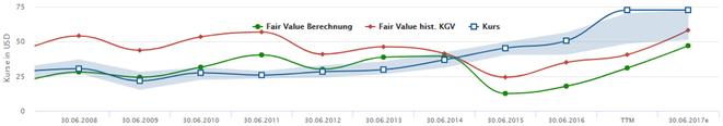 freaky finance, Aktienfinder, Aktienscreener, Fair Value