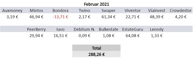 P2P-Kredite, Zinsen, Einnahmen Februar 2021
