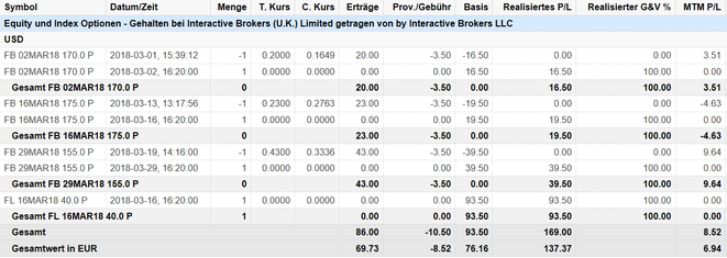 freaky finance, Optionshandel, Options-Trades März, Facebook, Foot Locker, Puts. Put-Optionen