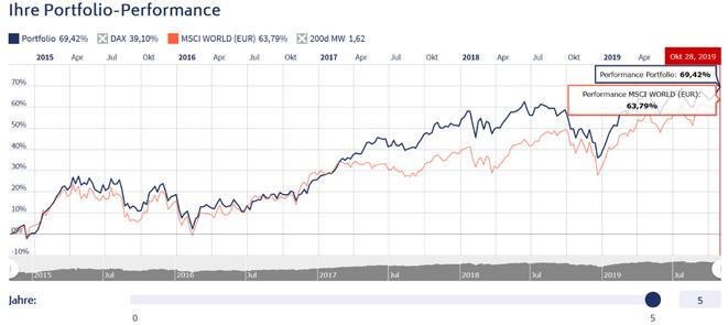 freaky finance, Rentablo, Portfolio Performance, Mein Portfolio vers. MSCI World auf 5 Jahressicht