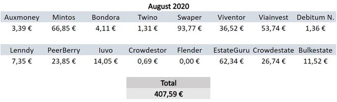 P2P-Kredite, Zinsen, Einnahmen August