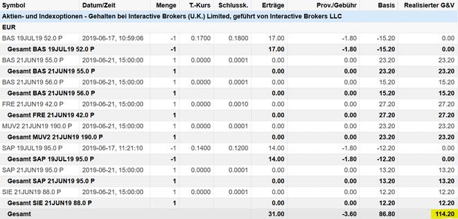 freaky finance, Optionshandel, Options-Trades, Puts, Put-Optionen, Prämien, Optionsprämien