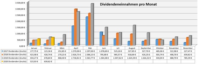freaky finance, Dividenden, Jahresübersicht auf Monatsbasis, Stand Februar 2020