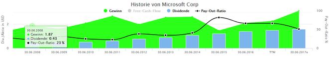 freaky finance, Aktienfinder, Aktienscreener, Screenshot historische Entwicklung von Microsoft