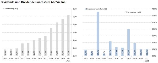 freaky finance, AbbVie, Aktie, Dividende und Dividendenwachstum laut Krawattenlos, Dividenden Kalender Pro +
