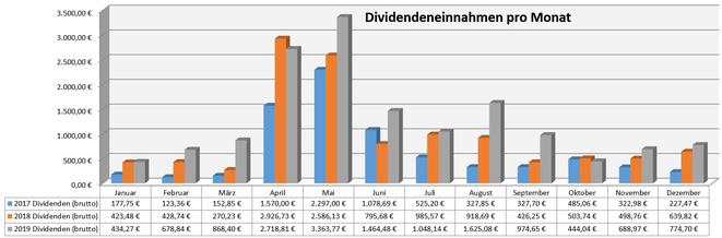 freaky finance, Dividenden, Jahresübersicht auf Monatsbasis, Stand Dezember 2019