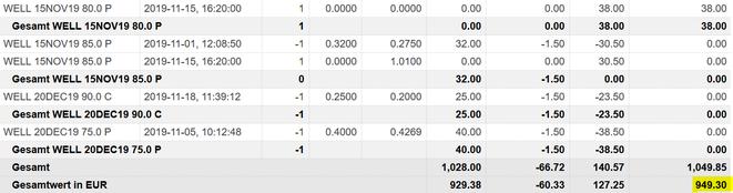 freaky finance, Optionshandel, Options-Trades November, O, WELL, CNI, CVS, Paypal, IBM, 3M, MCD, Puts, Put-Optionen