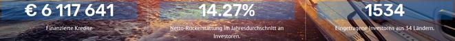 Grupeer, P2P-Kredite, 15% Zinsen, Kennzahlen