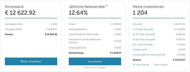 freaky finance, P2P-Rückblick 2017, Stand Januar 2018, Mintos Dashboard