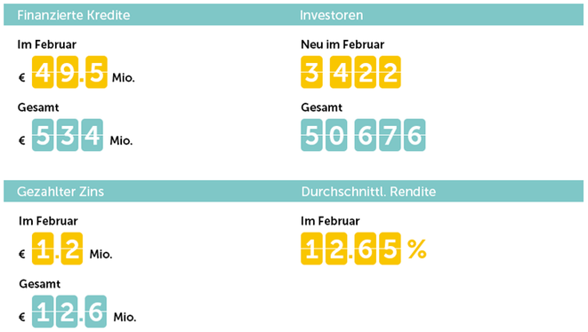 freaky finance, Mintos, Mintos-Marktplatz in Zahlen, Februar 2018, Statistik