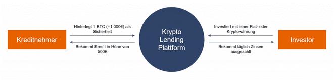 Krypto-Lending, Funktionsweise, Schaubild, Zusammenwirkung Kreditnehmer und Investor