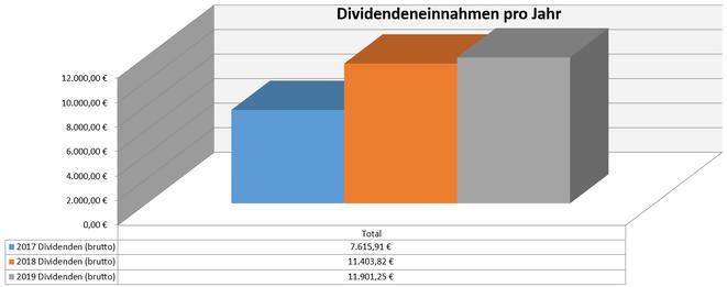 freaky finance, Dividenden, Jahresübersicht, 2019 im Vergleich zu den Vorjahren, Stand August 2019