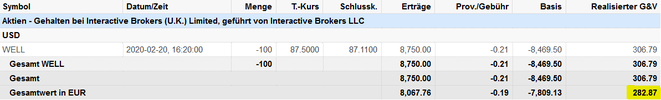 freaky finance, Verkauf durch Ausbuchung via Covered Call, Welltower Aktien