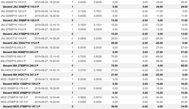 freaky finance, Optionshandel, Options-Trades, O, WELL, CNI, CVS, Paypal, IBM, 3M, MCD, Puts, Put-Optionen