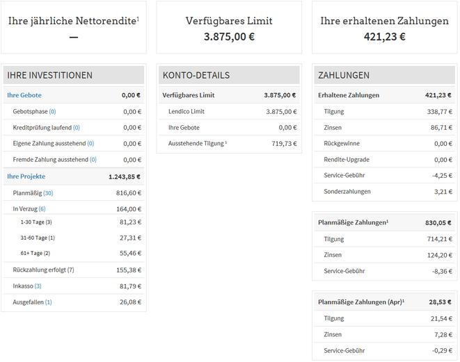 freaky finance, P2P-Kredite, Lendico, Erfahrungen, Kreditmarktplatz, Dashboard