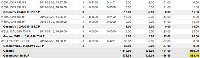 freaky finance, Optionshandel, Options-Trades August, O, WELL, CNI, CVS, Paypal, IBM, 3M, MCD, Puts, Put-Optionen