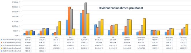 freaky finance, Dividenden, Jahresübersicht auf Monatsbasis, Stand Januar 2021