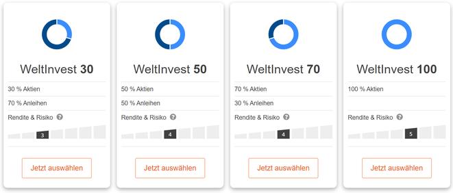Die WeltInvest-Portfolios, unterschiedliche Aktiengewichtung, je nach persönlichem Risikoprofil