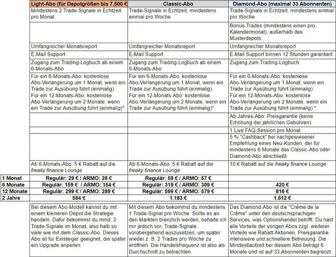 freaky finance, STILLHLTER-Brief, Tabelle, Abo-Modelle, Light-Abo. Classic-Abo, Diamond-Abo