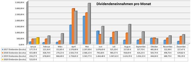 freaky finance, Dividenden, Jahresübersicht auf Monatsbasis, Stand Januar 2020