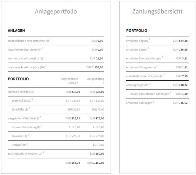 freaky finance, P2P-Rückblick 2017, Stand Januar 2018, Lendico, Anleger Dashboard
