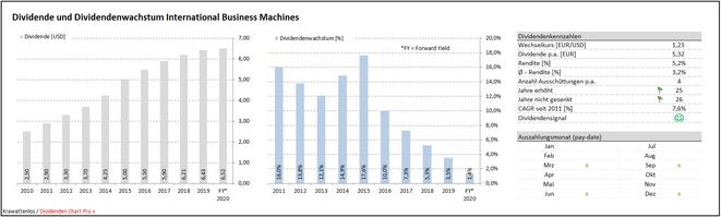 freaky finance, Krawattenlos, Dividenden Chart Pro Plus, IBM, Dividende und Dividendenwachstum