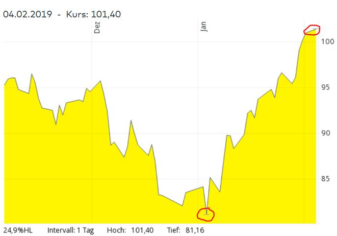 Chart, Airbus-Aktie, 3 Monatschart