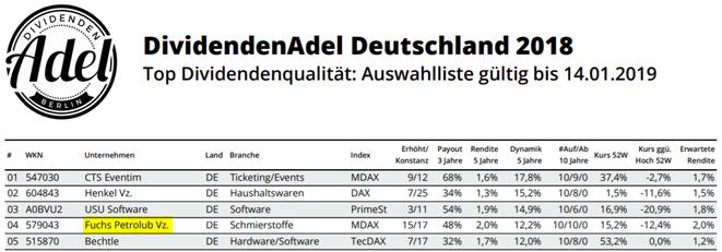 Fuchs Petrolub, DividendenAdel Deutschland 2018, freaky finance, Dividenden, Aktie