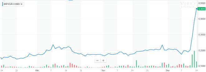 XRP-EUR 30 Tage Chart