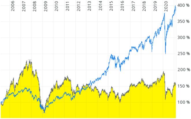 freaky finance, Chartvergleich BayernInvest Osteuropa versus MSCI World, Chart, Aktienfonds