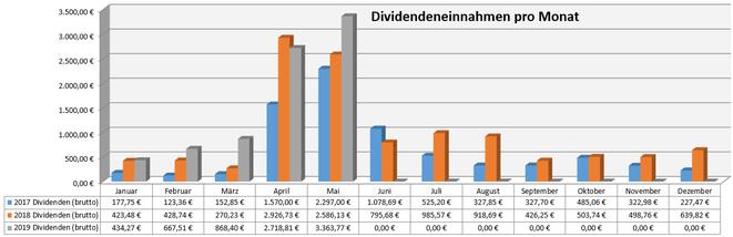 freaky finance, Dividenden, Jahresübersicht auf Monatsbasis, Stand Mai 2019