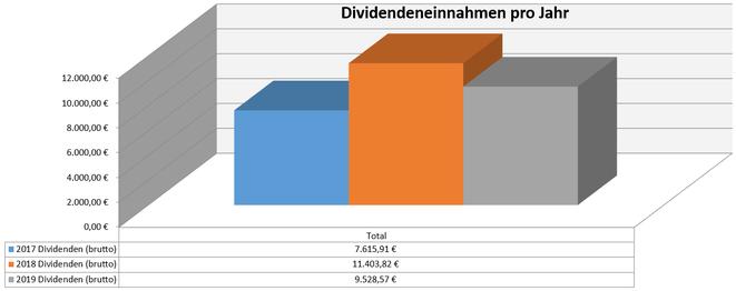 freaky finance, Dividenden, Jahresübersicht, 2019 im Vergleich zu den Vorjahren, Stand Mai 2019