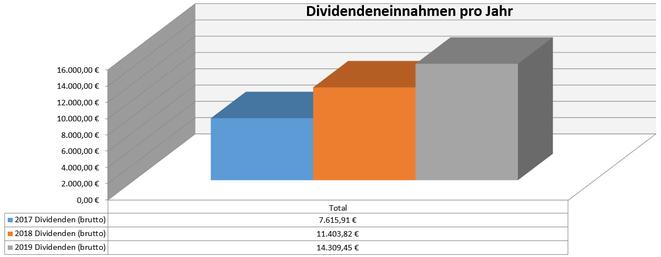freaky finance, Dividenden, Jahresübersicht, 2019 im Vergleich zu den Vorjahren, Stand November 2019
