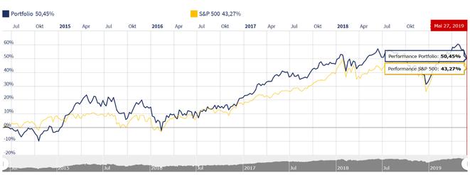 freaky finance, Rentablo, Portfolio Performance, Mein Portfolio vers. S&P500 und MSCI World auf 5 Jahressicht