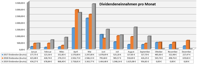 freaky finance, Dividenden, Jahresübersicht auf Monatsbasis, Stand August 2019